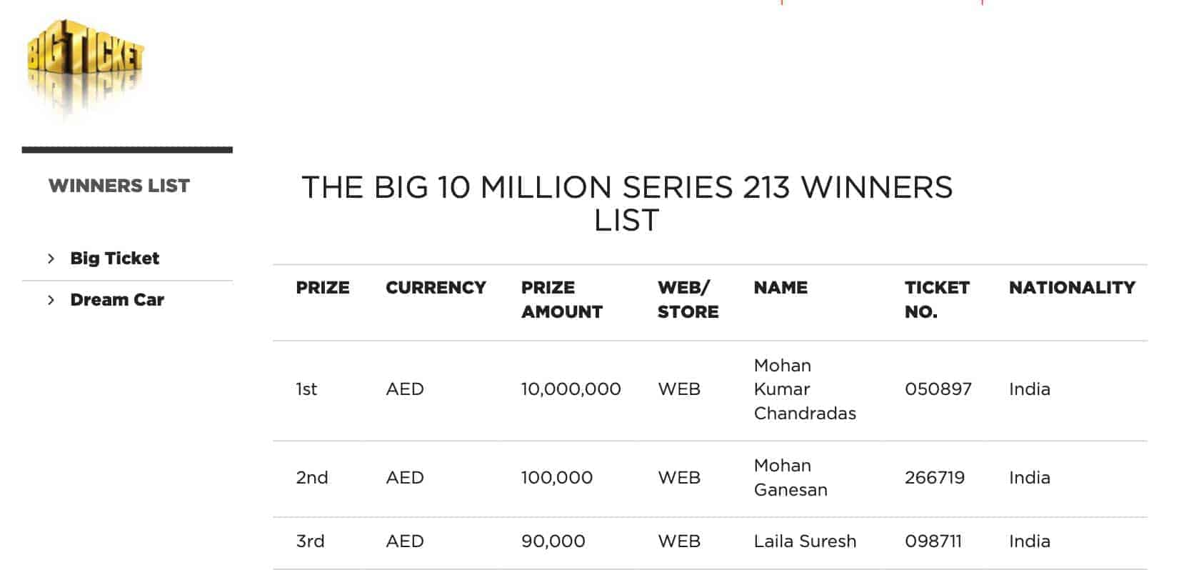 list of indian big ticket winners