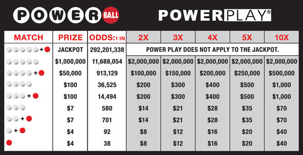 table of Powerball power play payouts